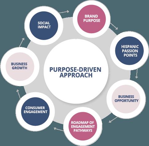 purpose driven branding hispanic communities saramar group