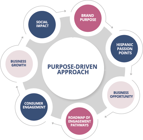 purpose driven branding hispanic communities saramar group
